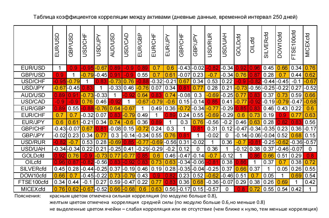 Корреляции валютных пар на форексе google forex feed